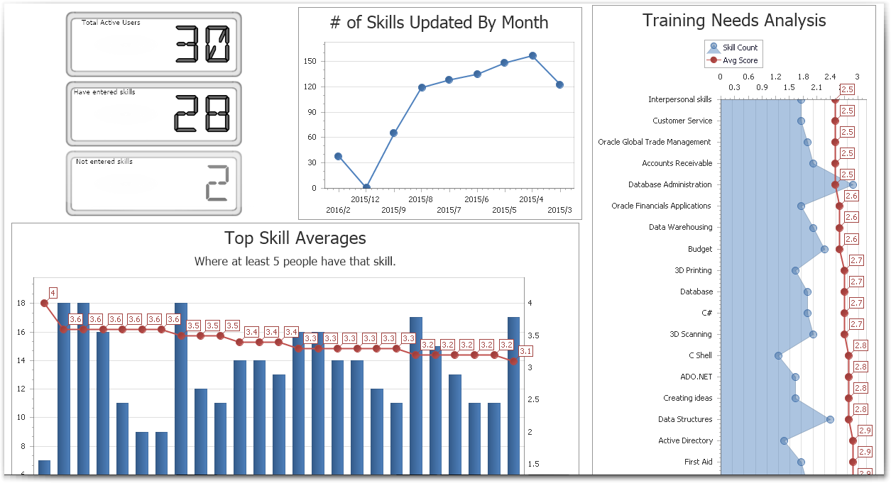 New Feature Main And Training Needs Analysis Dashboards
