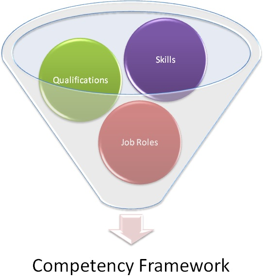 Competency Framework Consulting