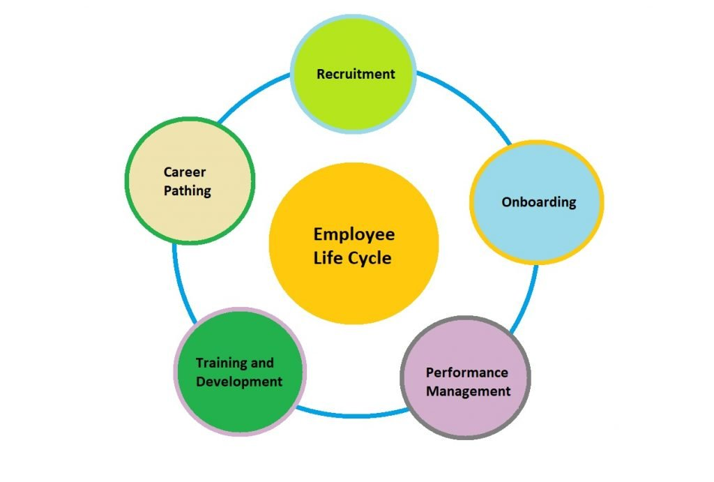 How competency management helps across all steps in Employee Life cycle